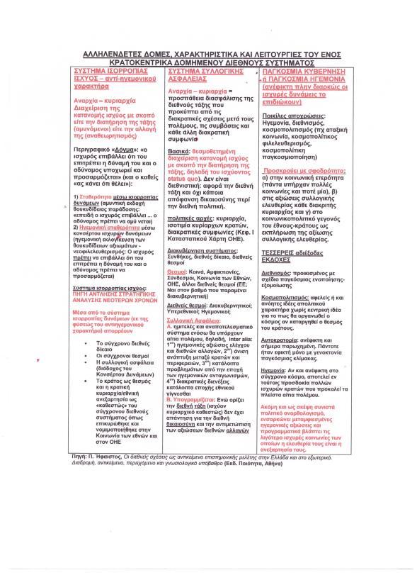 Διεθνές σύστημα δομή προσανατολισμοί 001